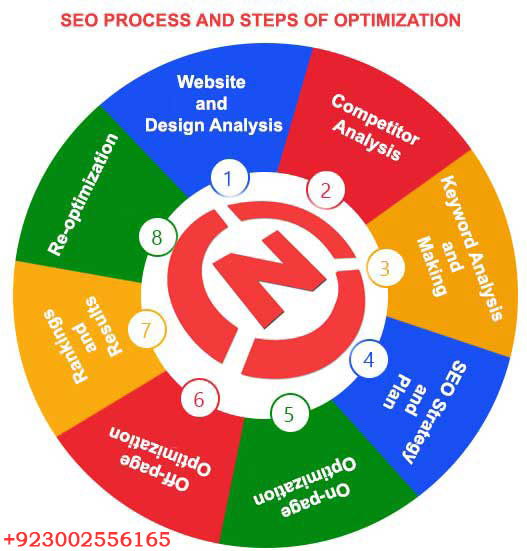Seo-Process-And-Optimization